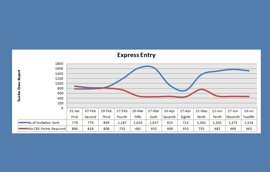 Twelfth Express Entry Draw – Decrease in CRS Points Required Continues