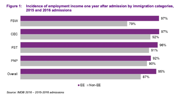 Screenshot 2020 10 17 How early Express Entry immigrants fared in the labour market study