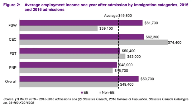 Screenshot 2020 10 17 How early Express Entry immigrants fared in the labour market study1