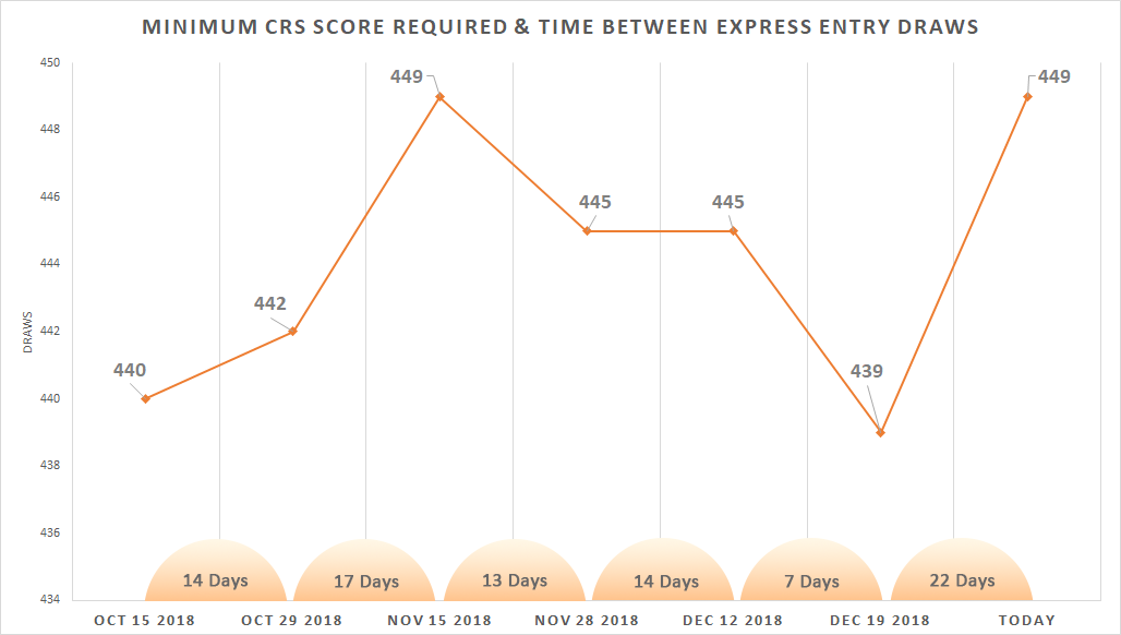 graph-for-Minimum-CRS-Score-Required-Time-Between-Express-Entry-Draws.png